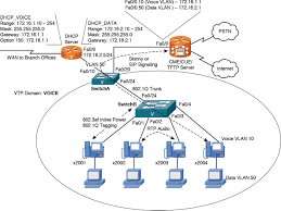 connecting and powering cisco ip phones ccna collaboration cicd