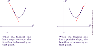 what is the meaning of first order derivative well it tells us a