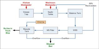 process diagram at husky london truck stop