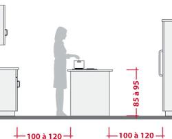 hauteur d un ilot de cuisine aménager l espace d une cuisine