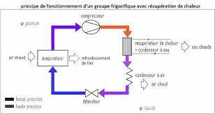 principe de fonctionnement d une chambre froide récupérateur de chaleur groupe froid financement par les primes