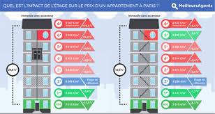 prix chambre de bonne immobilier ascenseur étage quel impact sur le prix d un