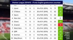 premier league goals table liverpool win the premier league and chelsea avoid the drop how the