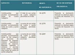 pagos a cuenta y retenciones del impuesto a la renta por noticierolaboral renta de cuarta categoria año 2015