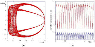 entropy free full text analysis of the chaotic behavior of the