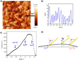 template assisted growth of transparent plasmonic nanowire