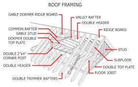 category roof 0 vitrines