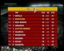 Laliga Table La Liga Table On Sky Sports Youtube