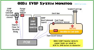 evap system check engine light evap evaporative emission control system