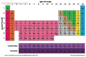 Periodic Table How To Read How To Read The Periodic Table Map Holiday Travel