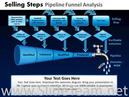 selling steps pipeline funnel ppt diagram powerpoint diagram