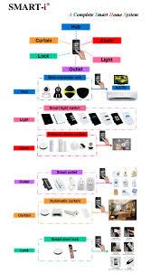 smart i wireless gsm alarm manual u0026 mobile phone call home