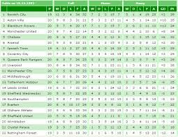 Prime League Table Was This The Oddest Looking Premier League Table Of All Time
