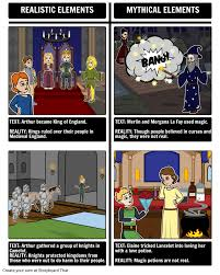 king arthur fact or fiction storyboard by beckyharvey