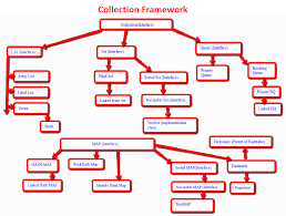 Hash Map Java Collection Framework Architechture U2013 Naga Leela Kumar