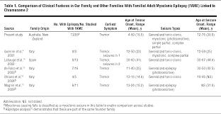 Interior And Exterior Angles Worksheet Familial Myoclonic Epilepsy Epilepsy And Seizures Jama