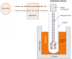 atherm immersion heaters for non ferrous metals