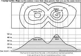 how to read topographic maps map reading activity topography printout enchantedlearning com
