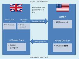 do you need a passport to travel in the us images Customs and immigration i have two passports nationalities how jpg