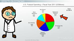 what is fiscal policy definition effects u0026 example video