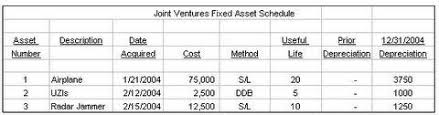 gaap useful life table assets and depreciation