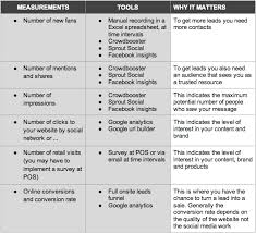 Social Media Analytics Spreadsheet by A 5 Guide To Social Media Analytics