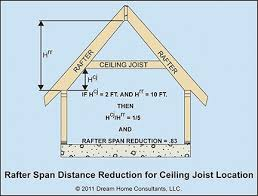 rafter spacing ceiling joist and rafter spans home owners network
