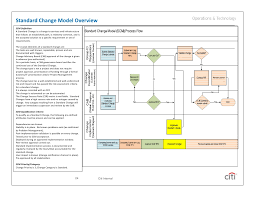 itil change management post implementation review template 28