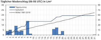 Wetter In Bad Salzuflen 7 Tage Wetter Und Klimastation Bocholt Wetterinformationen Für