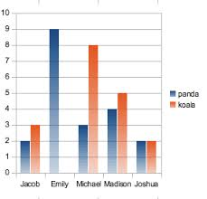 advanced lesson creating a double bar graph excel or neooffice