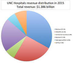 Unc Medical Center Chapel Hill Nc Unc Hospitals Looks To Add 84 Beds In 100m Project Subscriber