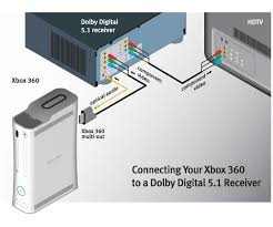 xbox360 wiring diagrams dvd vcr tv