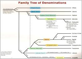 one bible with many churches denominations and sects bible for