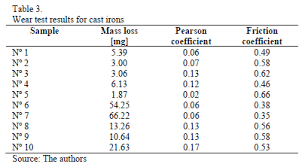 Friction Coefficient Table by Influence Of Silicon On Wear Behaviour Of