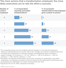 the science of organizational transformations mckinsey u0026 company