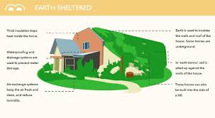 energy efficient home plans energy efficient home plans luxury infographic meet the ultra