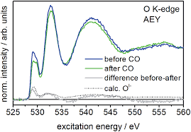 Selve Edge - reactive oxygen species in iridium based oer catalysts chemical