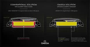 rolex ads 2015 rolex milgauss vs omega aqua terra 15 000 gauss