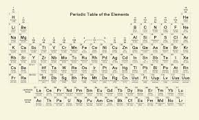 what ability did the periodic table have what ability did the periodic table have luxury atomic design