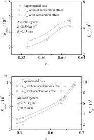 Air Fluidized Bed Unsteady State Bubble Dynamic Wave Velocity Of Gas U2013solid Bubbling
