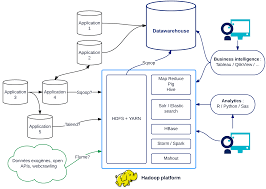 pattern analysis hadoop big data some myths octo talks