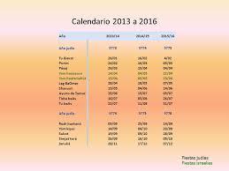 almanaque hebreo lunar 2016 descargar el calendario judío ppt video online descargar