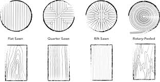 Symbolism Of A Tree by Wood Cut Types Wood Grades Considering Symbolism And Energy Of Woods