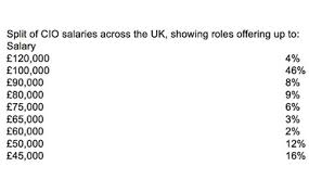 Service Desk Analyst Salary Uk It Salaries Are You Earning What You U0027re Worth Computing