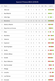 la liga table 2015 16 what the 2015 16 la liga table looks like after the first 7