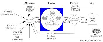 desain lop jagong ooda loop wikipedia