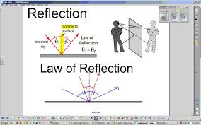 reflection of light in mirrors law of reflection and plane mirror images youtube