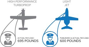 Light Jet High Performance Turboprops Vs Light Jets