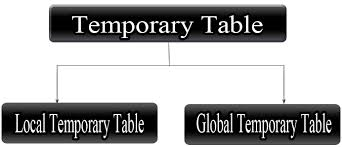 Temp Table Sql Server Temporary Table In Sql Server
