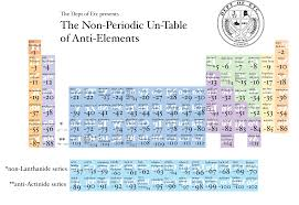 N On The Periodic Table The Non Periodic Un Table Of Anti Elements From Dept Of Etc
